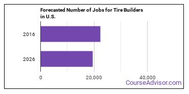 Forecasted Number of Jobs for Tire Builders in U.S.