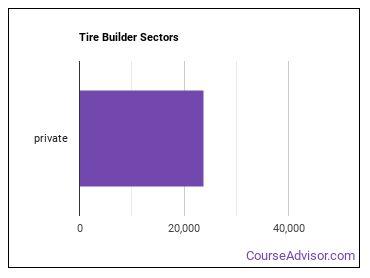 Tire Builder Sectors