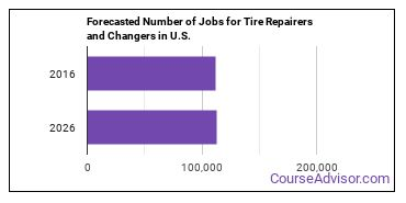 Forecasted Number of Jobs for Tire Repairers and Changers in U.S.
