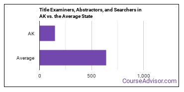 Title Examiners, Abstractors, and Searchers in AK vs. the Average State