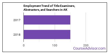 Title Examiners, Abstractors, and Searchers in AK Employment Trend