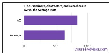 Title Examiners, Abstractors, and Searchers in AZ vs. the Average State