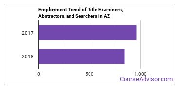 Title Examiners, Abstractors, and Searchers in AZ Employment Trend