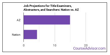 Job Projections for Title Examiners, Abstractors, and Searchers: Nation vs. AZ