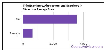 Title Examiners, Abstractors, and Searchers in CA vs. the Average State
