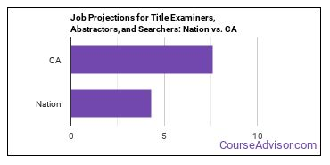 Job Projections for Title Examiners, Abstractors, and Searchers: Nation vs. CA