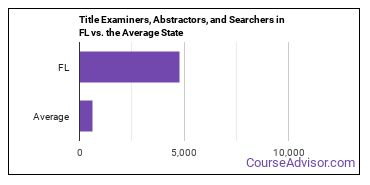 Title Examiners, Abstractors, and Searchers in FL vs. the Average State