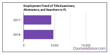 Title Examiners, Abstractors, and Searchers in FL Employment Trend