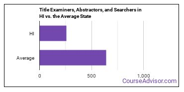 Title Examiners, Abstractors, and Searchers in HI vs. the Average State