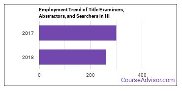 Title Examiners, Abstractors, and Searchers in HI Employment Trend