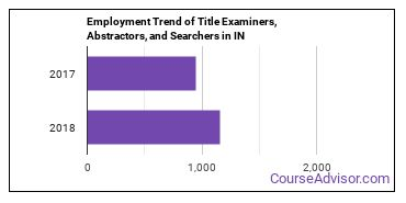 Title Examiners, Abstractors, and Searchers in IN Employment Trend
