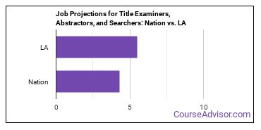 Job Projections for Title Examiners, Abstractors, and Searchers: Nation vs. LA