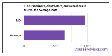Title Examiners, Abstractors, and Searchers in MD vs. the Average State