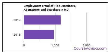 Title Examiners, Abstractors, and Searchers in MD Employment Trend