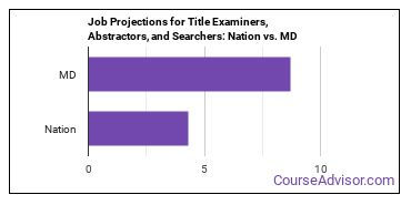 Job Projections for Title Examiners, Abstractors, and Searchers: Nation vs. MD