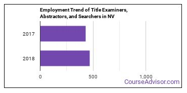 Title Examiners, Abstractors, and Searchers in NV Employment Trend
