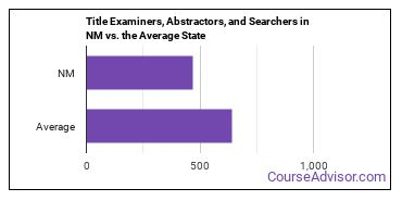 Title Examiners, Abstractors, and Searchers in NM vs. the Average State