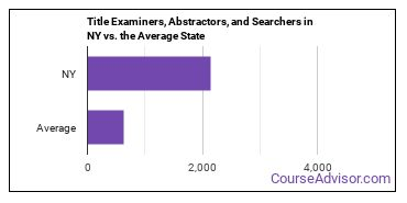 Title Examiners, Abstractors, and Searchers in NY vs. the Average State