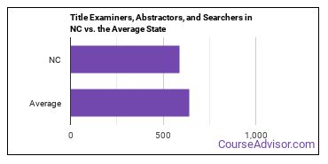 Title Examiners, Abstractors, and Searchers in NC vs. the Average State