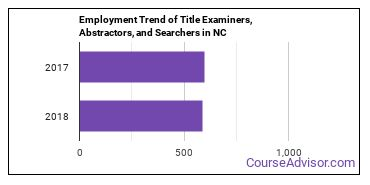 Title Examiners, Abstractors, and Searchers in NC Employment Trend