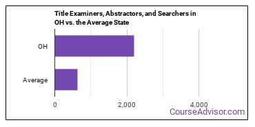 Title Examiners, Abstractors, and Searchers in OH vs. the Average State