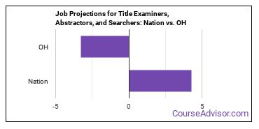 Job Projections for Title Examiners, Abstractors, and Searchers: Nation vs. OH