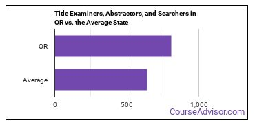 Title Examiners, Abstractors, and Searchers in OR vs. the Average State