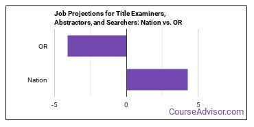 Job Projections for Title Examiners, Abstractors, and Searchers: Nation vs. OR