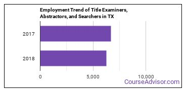 Title Examiners, Abstractors, and Searchers in TX Employment Trend