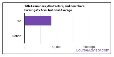 Title Examiners, Abstractors, and Searchers Earnings: VA vs. National Average