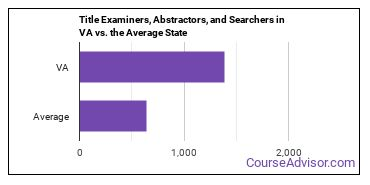 Title Examiners, Abstractors, and Searchers in VA vs. the Average State