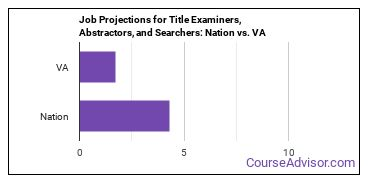 Job Projections for Title Examiners, Abstractors, and Searchers: Nation vs. VA