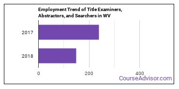 Title Examiners, Abstractors, and Searchers in WV Employment Trend