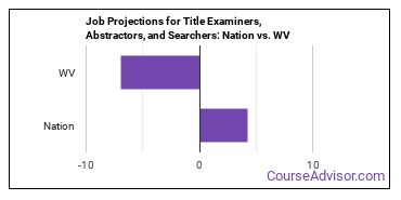 Job Projections for Title Examiners, Abstractors, and Searchers: Nation vs. WV