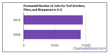 Forecasted Number of Jobs for Tool Grinders, Filers, and Sharpeners in U.S.