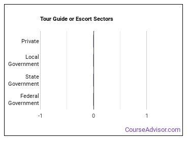 Tour Guide or Escort Sectors