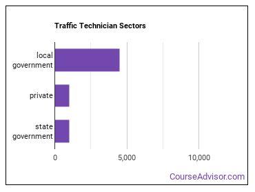 Traffic Technician Sectors