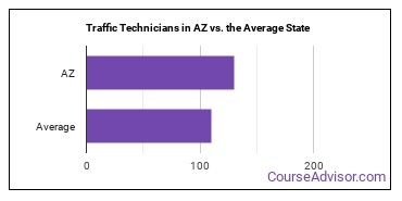 Traffic Technicians in AZ vs. the Average State
