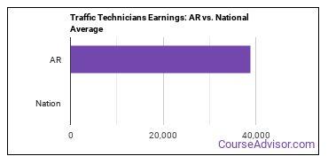 Traffic Technicians Earnings: AR vs. National Average
