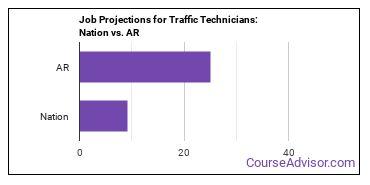 Job Projections for Traffic Technicians: Nation vs. AR