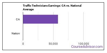 Traffic Technicians Earnings: CA vs. National Average