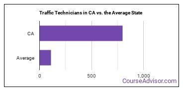 Traffic Technicians in CA vs. the Average State