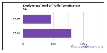 Traffic Technicians in CA Employment Trend