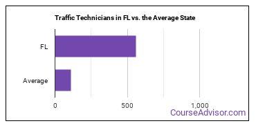 Traffic Technicians in FL vs. the Average State