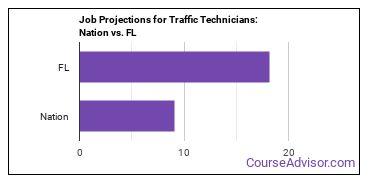 Job Projections for Traffic Technicians: Nation vs. FL