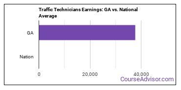 Traffic Technicians Earnings: GA vs. National Average