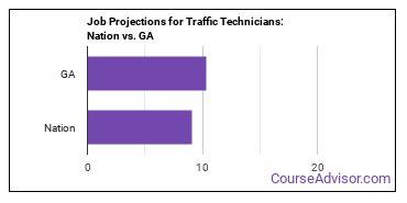 Job Projections for Traffic Technicians: Nation vs. GA