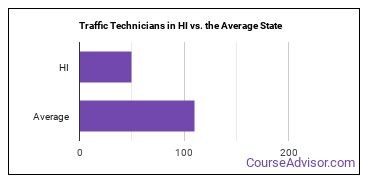 Traffic Technicians in HI vs. the Average State