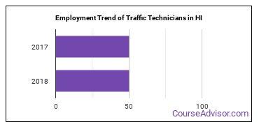 Traffic Technicians in HI Employment Trend