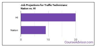 Job Projections for Traffic Technicians: Nation vs. HI